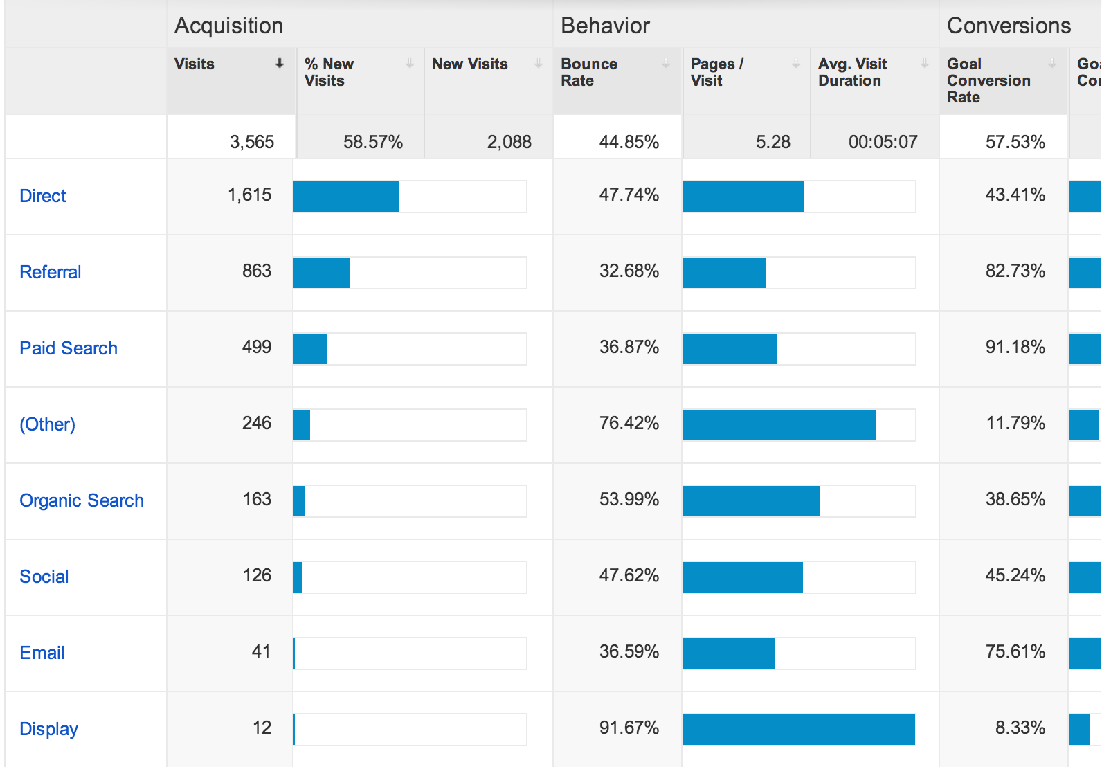Analytics Behavior