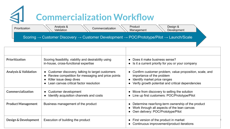 Final of Commercialization Deck